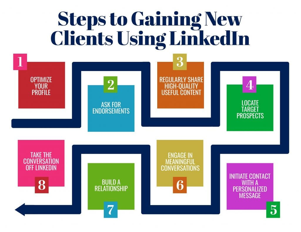 Gain new clients on linkedin